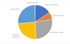 Refrigeration and compressor markets in the US and Americas maintain their dynamic despite pandemic