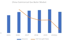 Chinese commercial boiler market expected to recover quickly